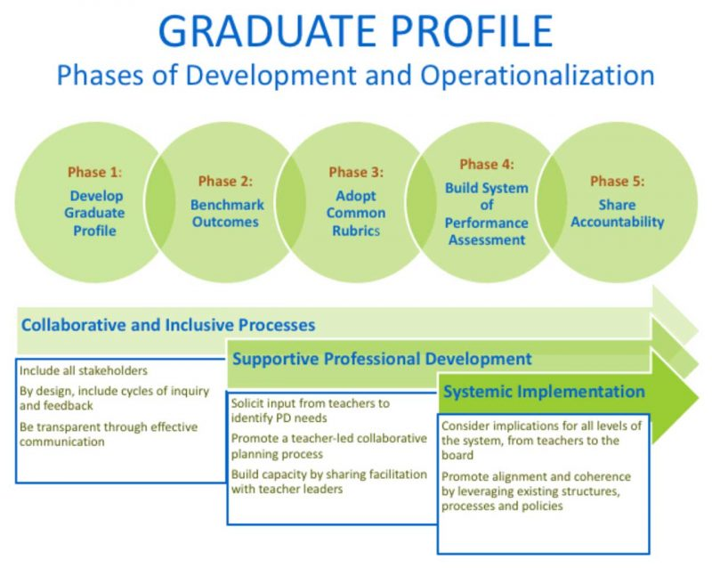 Graduate Profile Phases of Development and Operationalization - Scaling Student Success a California Partnership